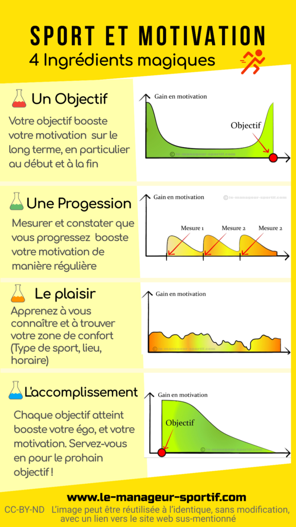 Sport et motivation infographie